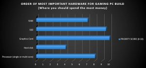 Build My PC Priority Hardware Chart