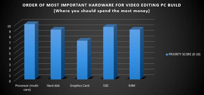 Priority hardware for 4K video editing PC