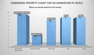 Hardware Priority List for 3D Animation PC
