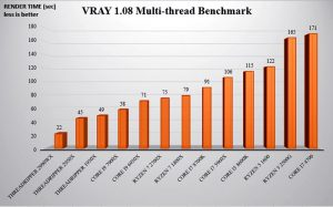 VRay Benchmarking Results